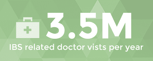 IBS statistic that there are 3.5 million IBS related doctor visits per year in U.S.