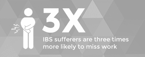 IBS statistic that IBS sufferers are 3x more likely to miss work